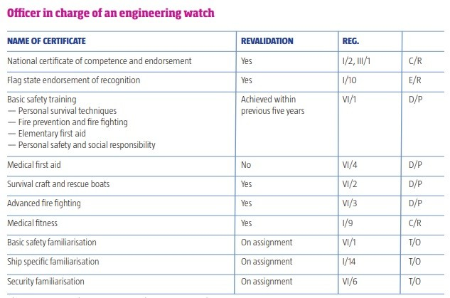 OFFICER IN CHARGE OF AN ENGINEERING WATCH