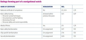 RATINGS FORMING PARTOF A NAVIGATIONAL WATCH