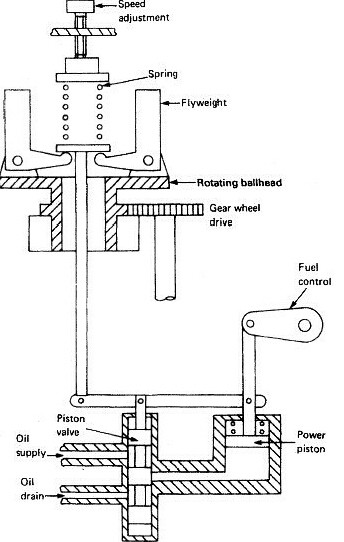 Basic understanding about marine engine governors