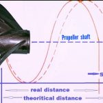 Propeller Slip calculation